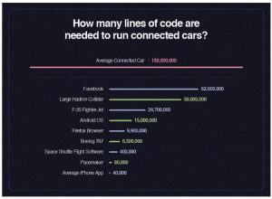 Connected-Car Cyber-Attacks Have Skyrocketed, Up 99% In The Past Year