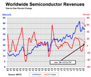"Semiconductor Sales ""Roughly Flat"" In First Half, Stoking Valuation Concerns"