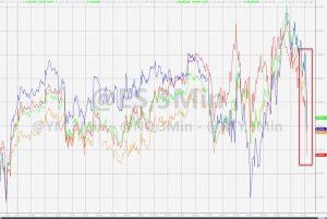 Stocks Suddenly Plunge As Last-Ditch Pelosi/Mnuchin Call Begins