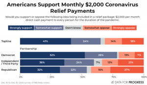 Poll: 65% of Americans Now Support Monthly $2,000 Stimulus Checks