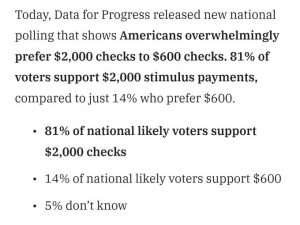 Poll: 81% of Americans Support $2,000 Stimulus Checks