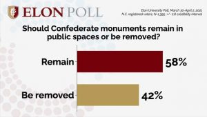 Poll: Confederate Monuments Should Remain Standing In North Carolina