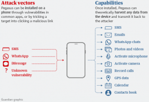 Pegasus Spyware Explained: How Israeli Mass Surveillance Weapon Can Infect Phones