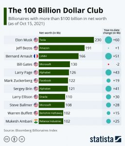 Who Will Join The 100 Billion Dollar Club Next?